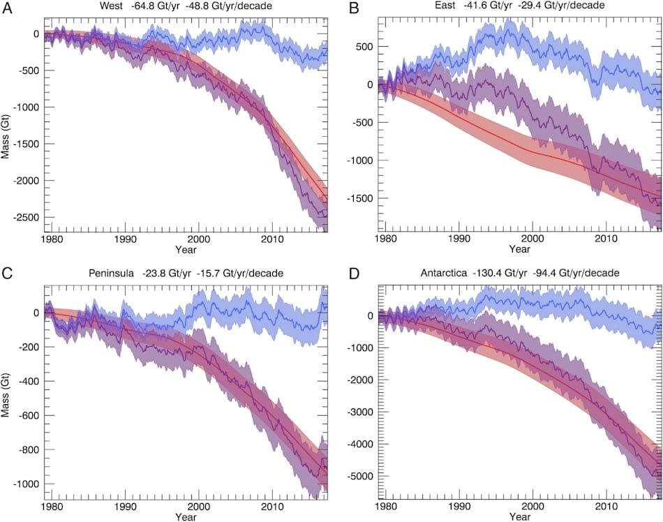 Auf den von den Forschern veröffentlichten Karten sind die Eisverluste der einzelnen Bereiche West, Ost, Halbinsel und die gesamte Antarktis klar erkennbar. Die Verluste pro Jahr und die Beschleunigungen der Verluste pro Jahr und Dekade in Gigatonnen stehen über den Grafiken. Blau = Oberflächenmassebilanz, rote Linie = Eisabfluss an der Grundlinie, violett = Gesamtmasse.