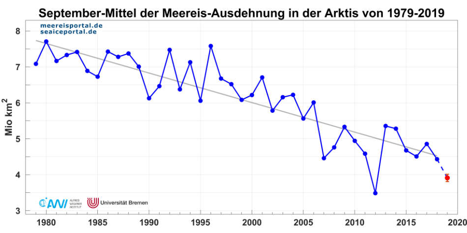 Meereisportal/ Alfred-Wegener-Institut