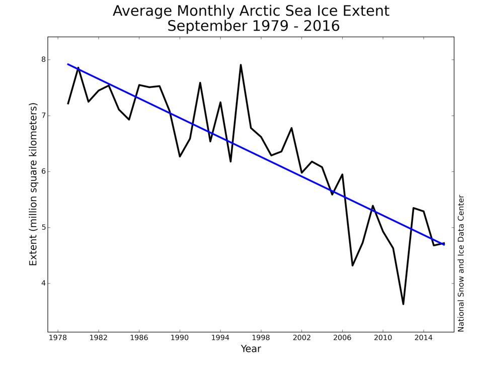 Nach Erreichen der maximalen Ausdehnung am Ende des Winters, schmilzt das arktische Meereis bei steigenden Temperaturen im Frühjahr und Sommer. Es erreicht seine minimale Ausdehnung im September. Die Grafik zeigt die Entwicklung der durchschnittlichen monatlichen Meereisausdehnung im September von 1979, als die Satellitenbeobachtung begann, und 2016. Derzeit nimmt sie 13,3 % pro Jahrzehnt ab. Bild: National Snow and Ice Data Center